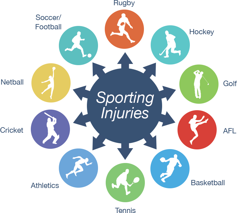 sports injury prevention and management kellee If you have a sports injury sports injury prevention and treatment advice share pin email search the site go more in fitness health and safety beginners.